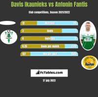Davis Ikaunieks vs Antonin Fantis h2h player stats