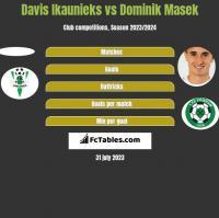 Davis Ikaunieks vs Dominik Masek h2h player stats