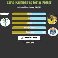 Davis Ikaunieks vs Tomas Poznar h2h player stats