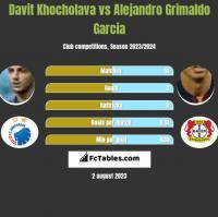 Davit Khocholava vs Alejandro Grimaldo Garcia h2h player stats