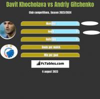 Davit Khocholava vs Andriy Gitchenko h2h player stats