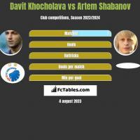Davit Khocholava vs Artem Shabanov h2h player stats