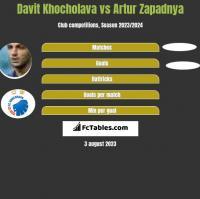Davit Khocholava vs Artur Zapadnya h2h player stats