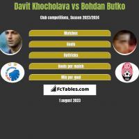 Davit Khocholava vs Bohdan Butko h2h player stats