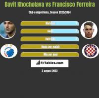 Davit Khocholava vs Francisco Ferreira h2h player stats
