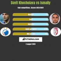 Davit Khocholava vs Ismaily h2h player stats