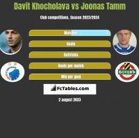 Davit Khocholava vs Joonas Tamm h2h player stats