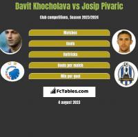 Davit Khocholava vs Josip Pivaric h2h player stats
