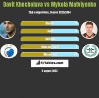 Davit Khocholava vs Mykola Matviyenko h2h player stats