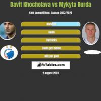 Davit Khocholava vs Mykyta Burda h2h player stats