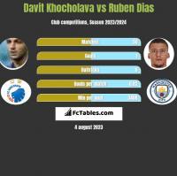 Davit Khocholava vs Ruben Dias h2h player stats