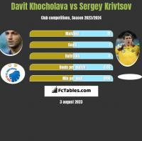 Davit Khocholava vs Sergey Krivtsov h2h player stats