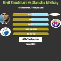 Davit Khocholava vs Stanislav Mikitsey h2h player stats