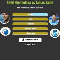 Davit Khocholava vs Tamas Kadar h2h player stats