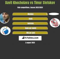 Davit Khocholava vs Timur Stetskov h2h player stats