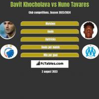 Davit Khocholava vs Nuno Tavares h2h player stats