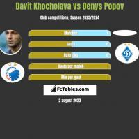 Davit Khocholava vs Denys Popov h2h player stats