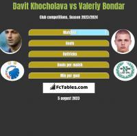 Davit Khocholava vs Valeriy Bondar h2h player stats