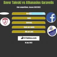 Davor Taleski vs Athanasios Garavelis h2h player stats