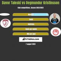 Davor Taleski vs Oegmundur Kristinsson h2h player stats