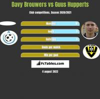 Davy Brouwers vs Guus Hupperts h2h player stats