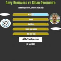 Davy Brouwers vs Killan Overmeire h2h player stats