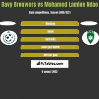 Davy Brouwers vs Mohamed Lamine Ndao h2h player stats