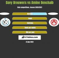 Davy Brouwers vs Amine Benchaib h2h player stats