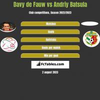 Davy de Fauw vs Andriy Batsula h2h player stats