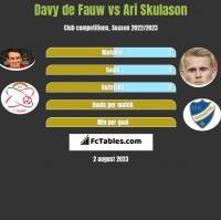 Davy de Fauw vs Ari Skulason h2h player stats