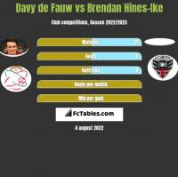Davy de Fauw vs Brendan Hines-Ike h2h player stats