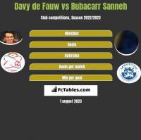 Davy de Fauw vs Bubacarr Sanneh h2h player stats