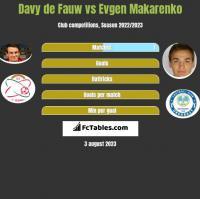 Davy de Fauw vs Evgen Makarenko h2h player stats