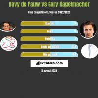 Davy de Fauw vs Gary Kagelmacher h2h player stats