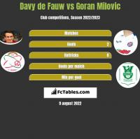 Davy de Fauw vs Goran Milovic h2h player stats