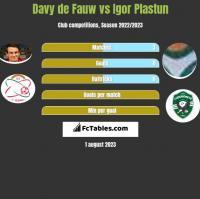 Davy de Fauw vs Igor Plastun h2h player stats