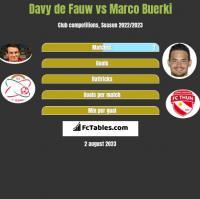 Davy de Fauw vs Marco Buerki h2h player stats