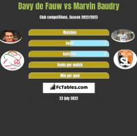 Davy de Fauw vs Marvin Baudry h2h player stats