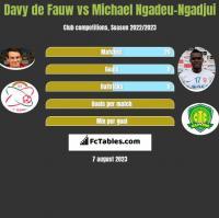 Davy de Fauw vs Michael Ngadeu-Ngadjui h2h player stats