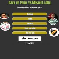 Davy de Fauw vs Mikael Lustig h2h player stats
