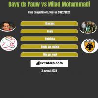 Davy de Fauw vs Milad Mohammadi h2h player stats