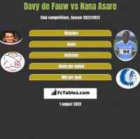 Davy de Fauw vs Nana Asare h2h player stats