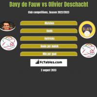 Davy de Fauw vs Olivier Deschacht h2h player stats