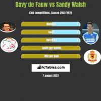 Davy de Fauw vs Sandy Walsh h2h player stats