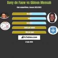 Davy de Fauw vs Gideon Mensah h2h player stats