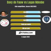 Davy de Fauw vs Logan Ndenbe h2h player stats