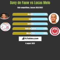 Davy de Fauw vs Lucas Melo h2h player stats