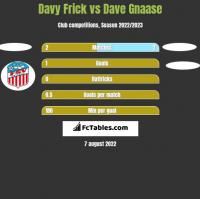 Davy Frick vs Dave Gnaase h2h player stats