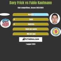 Davy Frick vs Fabio Kaufmann h2h player stats