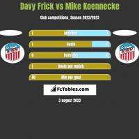 Davy Frick vs Mike Koennecke h2h player stats